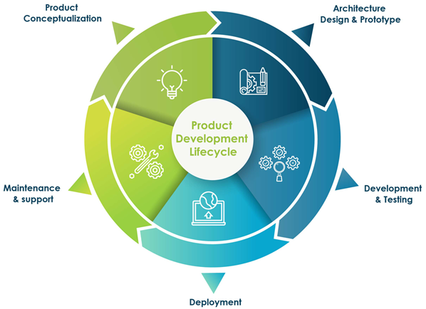 product-lifecycle-image
